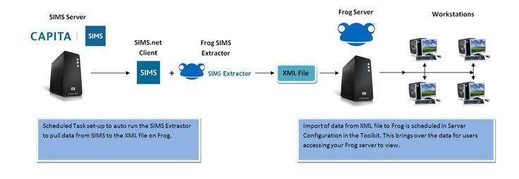 Frog VLE SIMS: Import Process Overview. To summarise, using the SIMS Extractor tool will allow you to configure what data you wish to bring over into Frog from SIMS. You will then require setting up a scheduled task within Windows to run this task when desired. Within the toolkit you then need to set at what time and days the import of data from the XML file will occur. Please continue reading the SIMS wiki articles to find out more about these areas in detail.