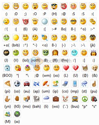 How To make Emoticons On Your Keyboard?