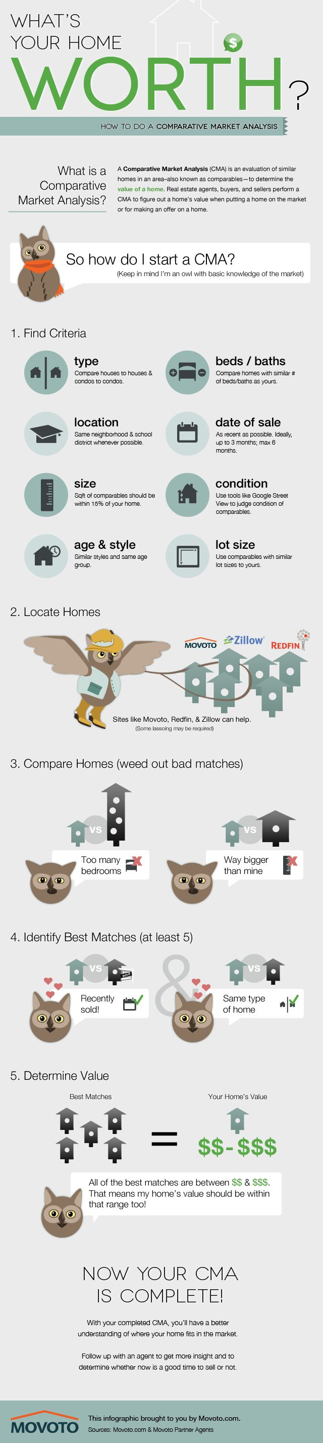 Movoto Real Estate did an infographic about the Comparative Market Analysis procedure in order to make the process easier to understand. Call your #Chicago Local expert to get an updated #CMA, www.markilemons.com