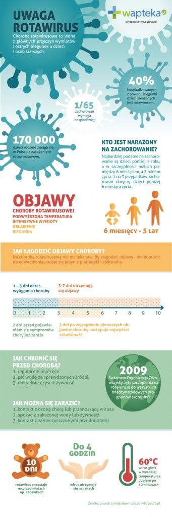 Rotawirusy u dzieci - objawy i leczenie