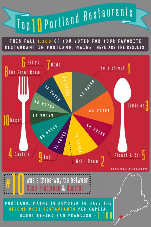 Infographic featuring Portland Maine Restaurants - 4th Quarter 2013