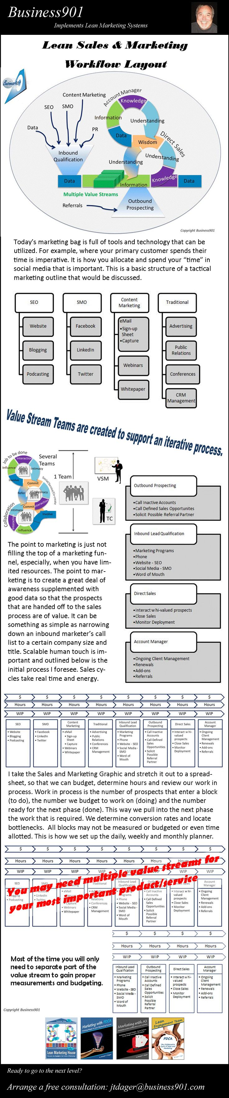 Lean Sales and Marketing Workflow