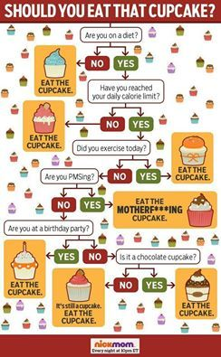 1000+ images about Infographic decision trees on Pinterest ...