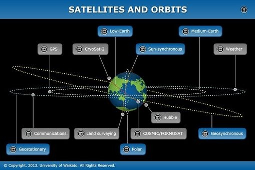 The size, orbit and design of a satellite depend on its purpose. In this interactive, scientists discuss the functions of various satellites and orbits.