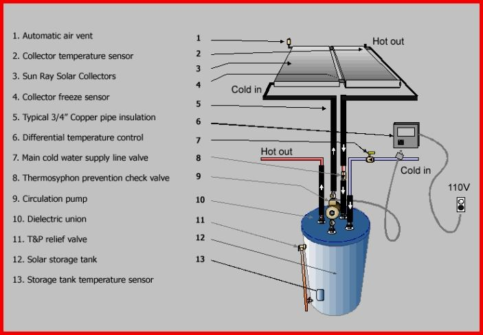 Solar Energy For Dummies Renewableenery Solar Power Energy Solar Energy For Home Solar Energy