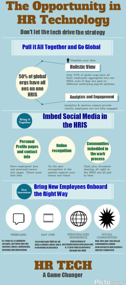 Best Hr  Analytics Infographics Images On