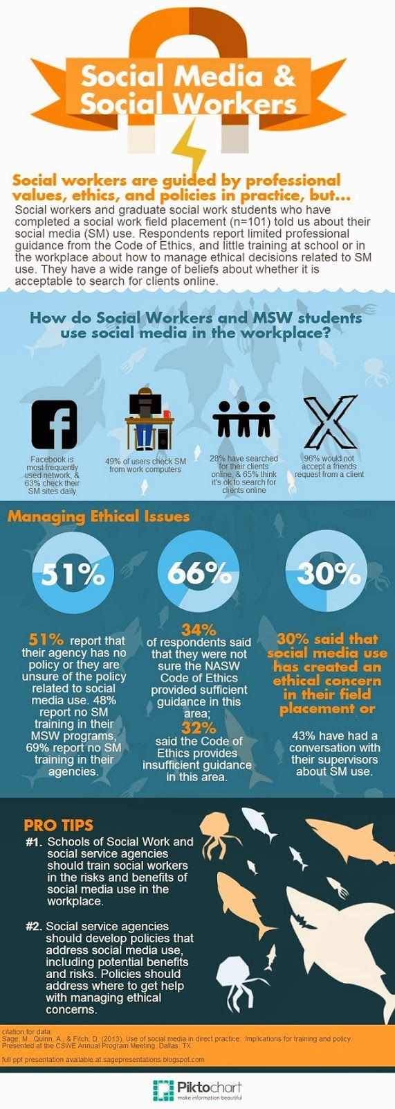 an infograpic about social media and social work by Melanie Sage, Social Work Geek