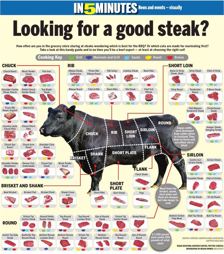 All the different cuts of meat!