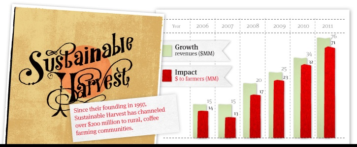 Sustainable Harvest imports more than one of every six pounds of Fair Trade and organic certified coffee sold in the U.S. They source beans for major retailers like Peet's Coffee and Whole Foods, making them one of the largest importers in the nation. They can also make a claim to being the highest impact. #BCorp