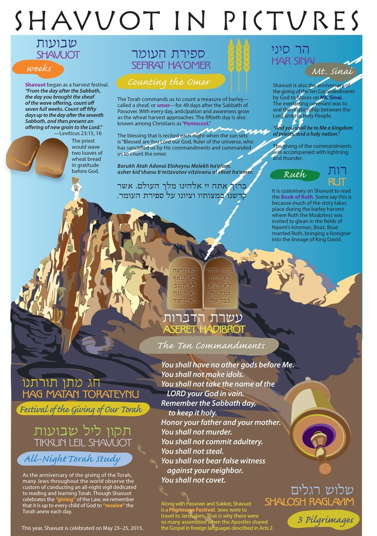 Shavuot in Pictures - The Messianic Times