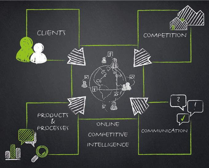 Competitor data - Via http://www.themangomedia.com/blog/why-you-should-outsource-your-business-social-media-optimization/ @teammangomedia
