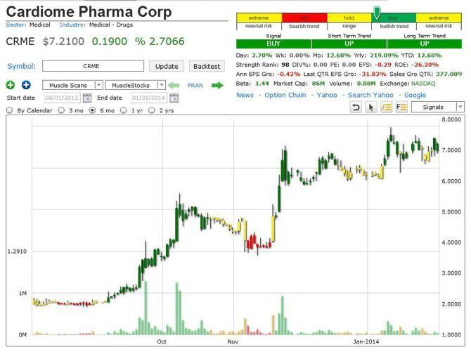 Fx77 binary options binary options trading in botswana