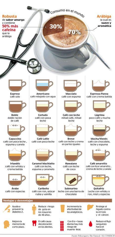 Mira las distintos tipos de café, junto a las ventajas e inconvenientes de este desayuno tan universal. Y si te gustan las cafeteras de cápsulas, mira cómo puedes ganar una gratis
