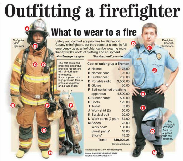 InfoGraphic - Firefighter Equipment