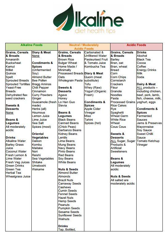 acid-alkaline-food-list2 | healthy eating in 2019 ...