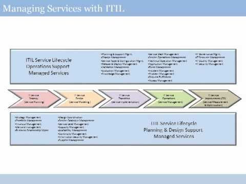 201 questions for your itil 2011 foundation exam pdf