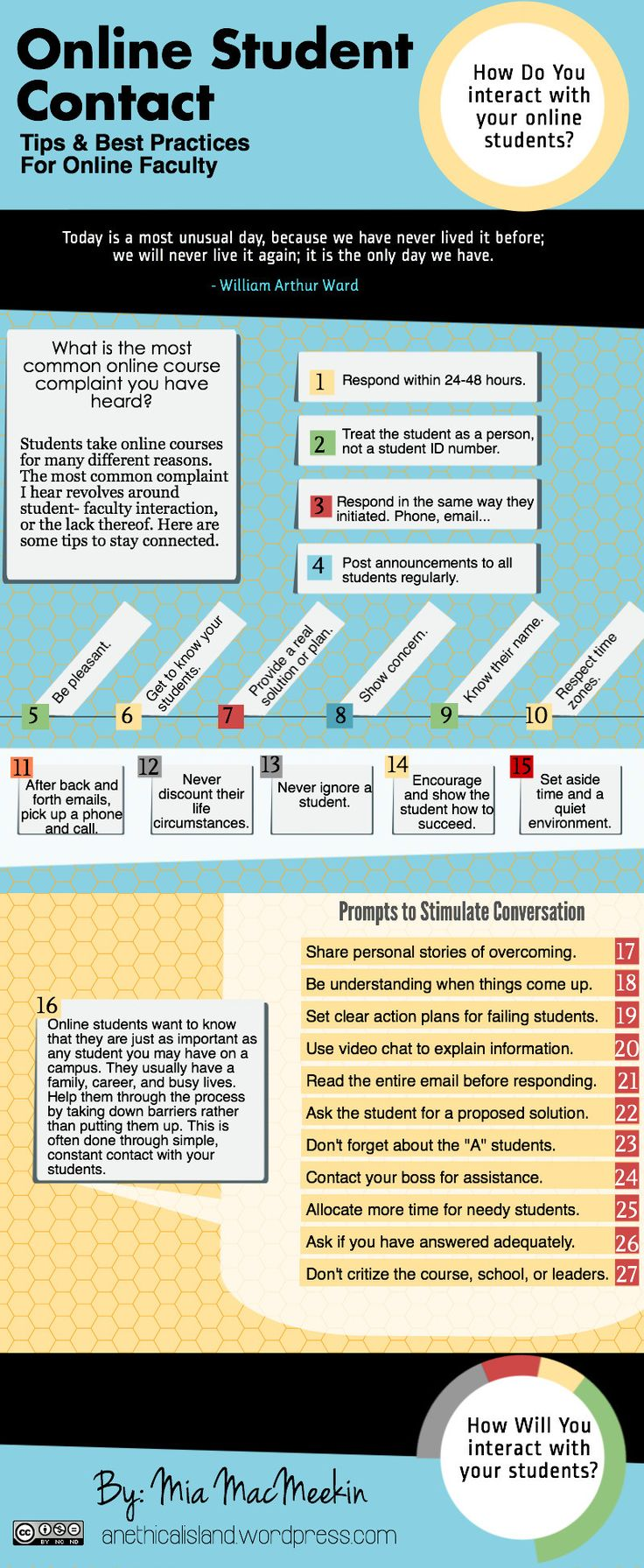 Online student contact infographic