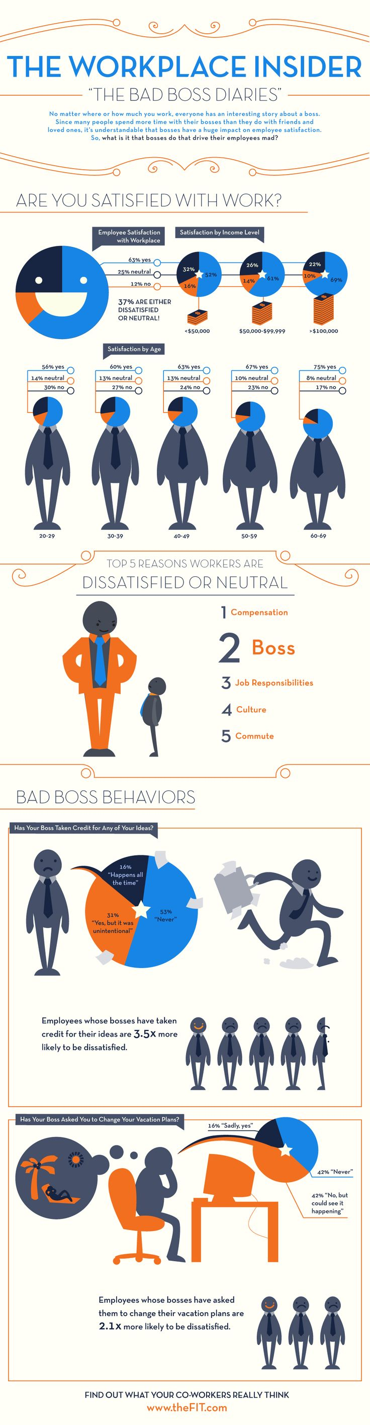 best images about best career infographics top 5 reasons for dissatisfied workers infographic via comerecommended careertips