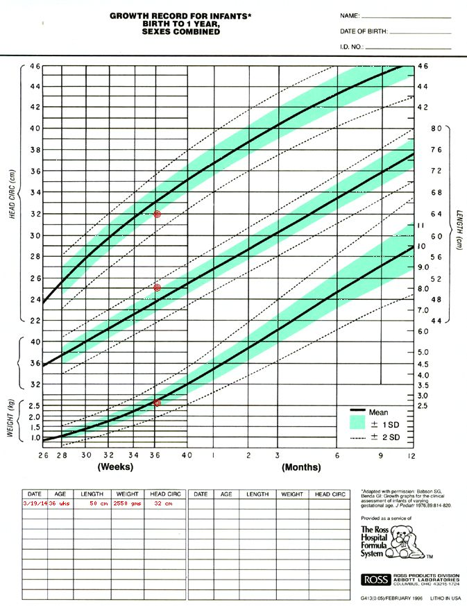 Growth Chart For Preemie Preemie Pinterest Baby Hacks Kids