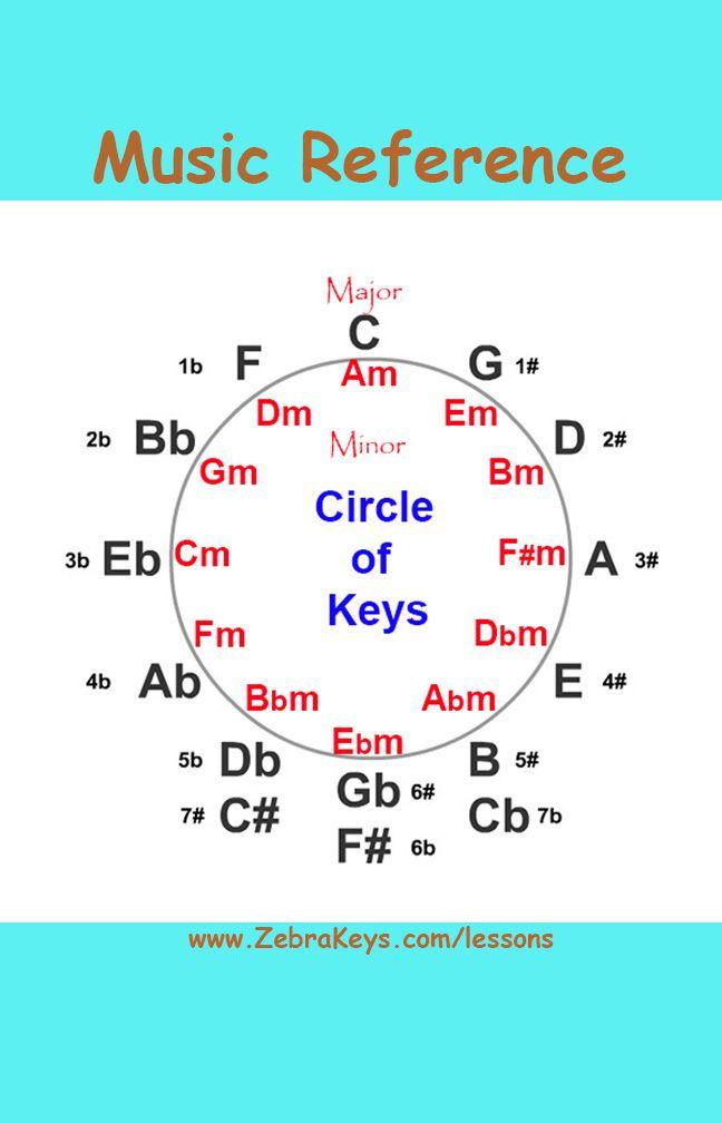 circle of fifths diagram pdf