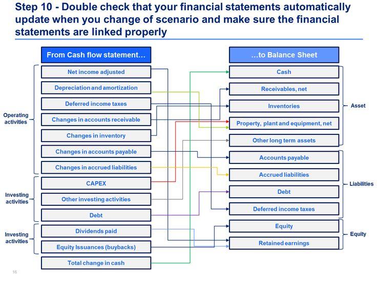 Best 25+ Financial statement ideas on Pinterest Financial - personal balance sheet template