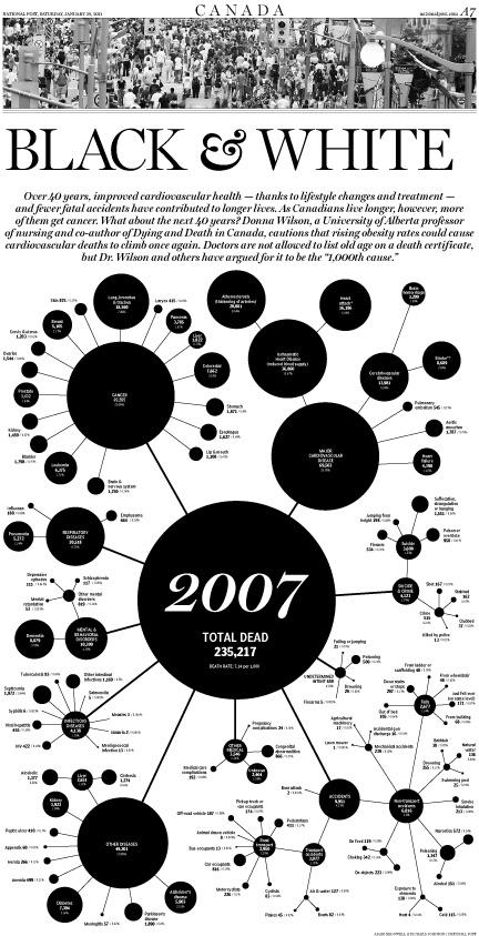 World's Best-Designed Newspaper 2011: The National Post (Toronto, Canada) #snd33