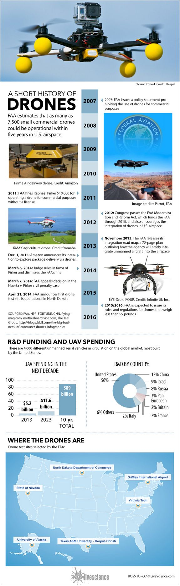 Facts About Drones (Infographic) via LiveSciencewww.SELLaBIZ.gr ΠΩΛΗΣΕΙΣ ΕΠΙΧΕΙΡΗΣΕΩΝ ΔΩΡΕΑΝ ΑΓΓΕΛΙΕΣ ΠΩΛΗΣΗΣ ΕΠΙΧΕΙΡΗΣΗΣ BUSINESS FOR SALE FREE OF CHARGE PUBLICATION
