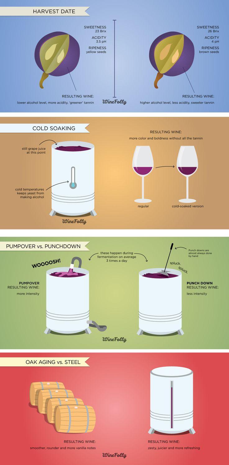 "Wine Infographic - How Wine Making Processes Affect Wine Flavors www.LiquorList.com ""The Marketplace for Adults with Taste!"" @LiquorListcom #LiquorList"