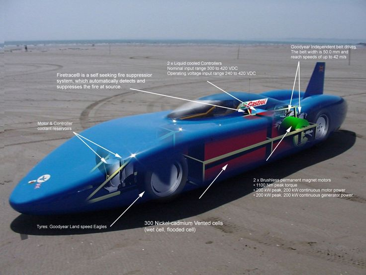 106 best land speed record making cars images on pinterest