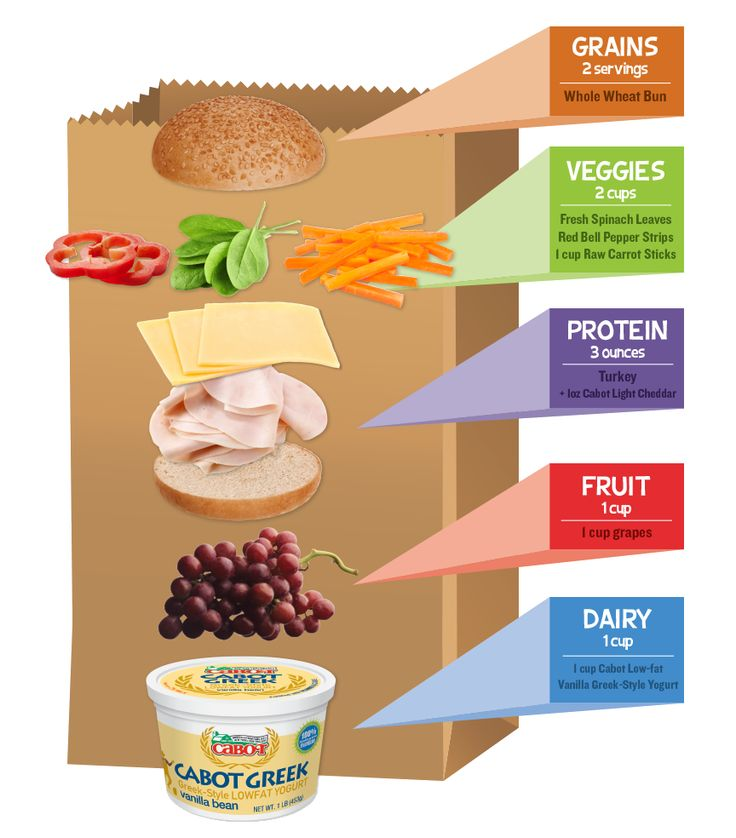 There's so much focus on what to pack in kids' lunches right now, but what about YOUR lunch? Ever wonder why you get that sinking feeling at 3pm? It may be what you're packing in your own brown bag. That's why we developed this easy to follow Brown Bag Builder, which takes the guess work out of building a better lunch. The bottom line: pack plenty of protein, fill up with fruits and veggies and don't forget the dairy!