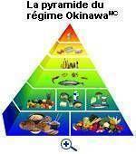Perdre du poids avec le régime Okinawa