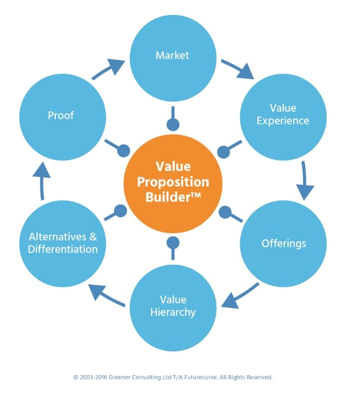 Value proposition essay
