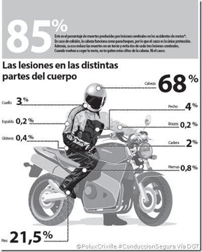 Así afectan los accidentes en moto