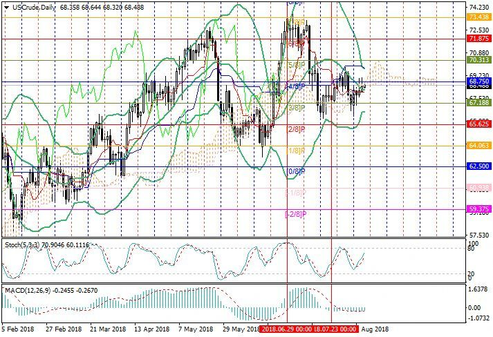 Wti Crude Oil General Analysis 08 August 2018 14 46 Free Forex