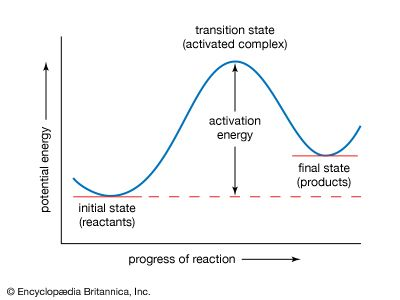 Activation Energy Chemistry Energy Activities Potential Energy Activities