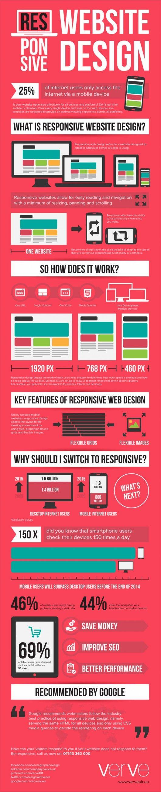 Infografik zu #ResponsiveDesign. Was es ist, wie es geht.