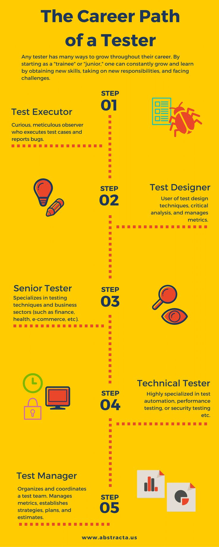 The Career Path of a Software Tester Blog and Infographic by Abstracta http://abstracta.us/2015/11/09/career-path-software-tester-infograhic/