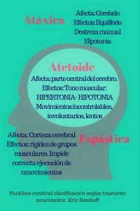 clasificacion parálisis cerebral
