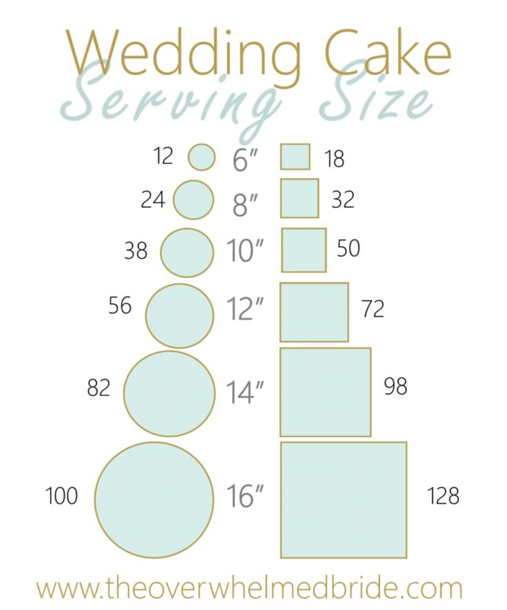 11 best guide images on pinterest cake servings cake wedding and cake serving chart. Black Bedroom Furniture Sets. Home Design Ideas