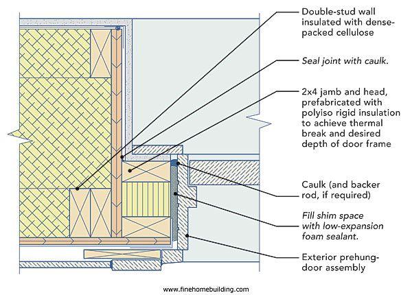 Door framing detail - Installing a dog door in an exterior wall ...