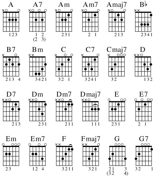 16 best images about Guitar on Pinterest : Bass guitar chords, Guitar chords for beginners and A b c