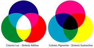 Image result for combinacion de colores luz