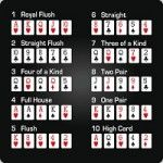 Poker Rules and Guides