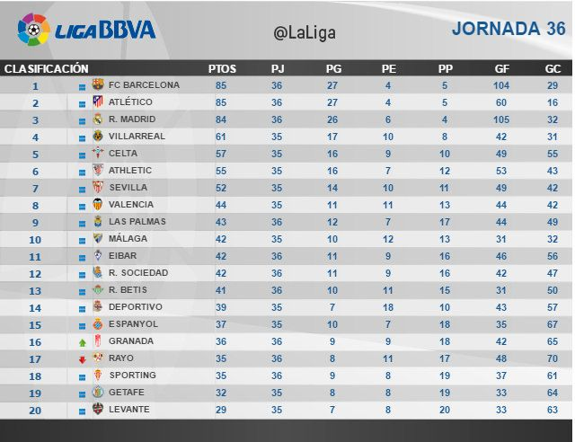 Liga BBVA (Jornada 36): Clasificación | Football Manager All Star