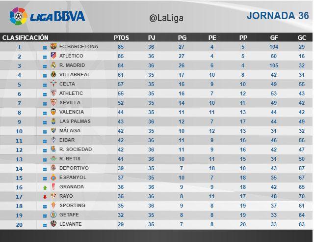 Liga BBVA (Jornada 36): Clasificación | Football Manager All Star