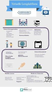 Virtuelle Lernplattform Edmodo | Piktochart Infographic Editor