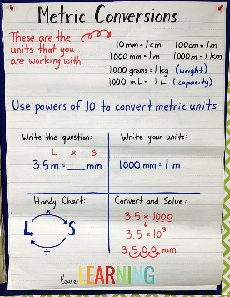 Converting Metric Length and Weight Anchor Chart - this math anchor chart shows students an easy way to convert metric length and weight using powers of 10.