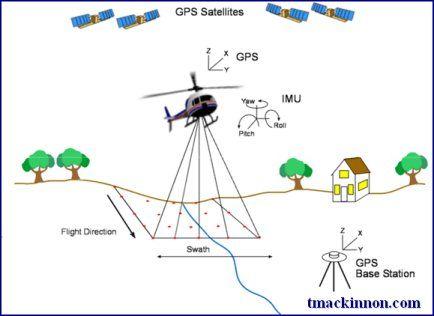 airbourn lidar equipment   LIDAR setup2 sm LIDAR