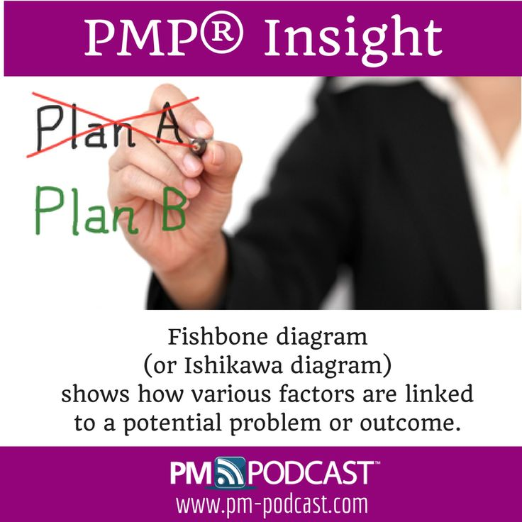 PMP Insight: Fishbone diagram (or Ishikawa diagram) shows how various factors are linked to a potential problem or outcome. #PMP