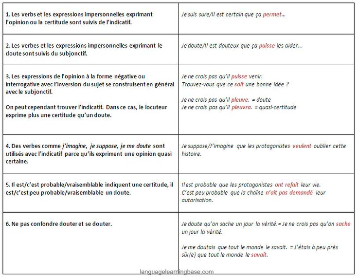 35 best grammaire subjonctif images on pinterest french grammar fle and french lessons. Black Bedroom Furniture Sets. Home Design Ideas